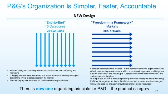 """NEW Design """"End-to-End"""" 10 Categories """"Freedom in a Framework"""" Markets 17 There is now one organizing principle for P&G – ..."""