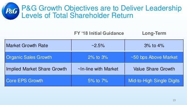 19 P&G Growth Objectives are to Deliver Leadership Levels of Total Shareholder Return Market Growth Rate ~2.5% 3% to 4% Or...