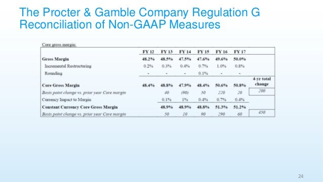 The Procter & Gamble Company Regulation G Reconciliation of Non-GAAP Measures 24