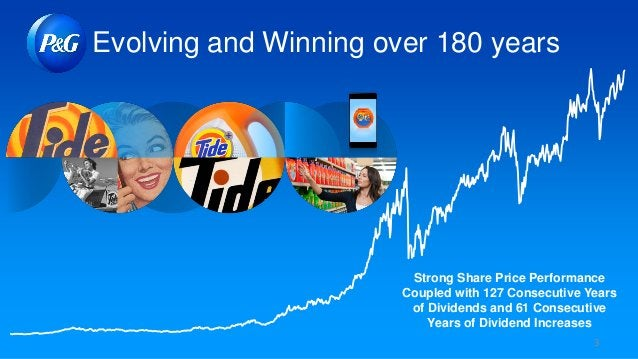 3 Evolving and Winning over 180 years Strong Share Price Performance Coupled with 127 Consecutive Years of Dividends and 6...