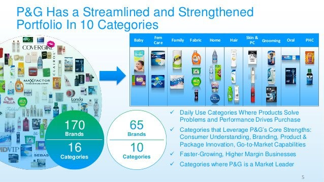 P&G Has a Streamlined and Strengthened Portfolio In 10 Categories 170 Brands 16 Categories ✓ Daily Use Categories Where Pr...