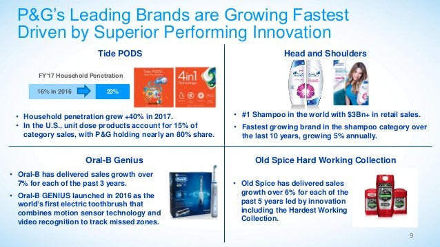 P&G's Leading Brands are Growing Fastest Driven by Superior Performing Innovation 9 FY'17 Household Penetration 16% in 201...