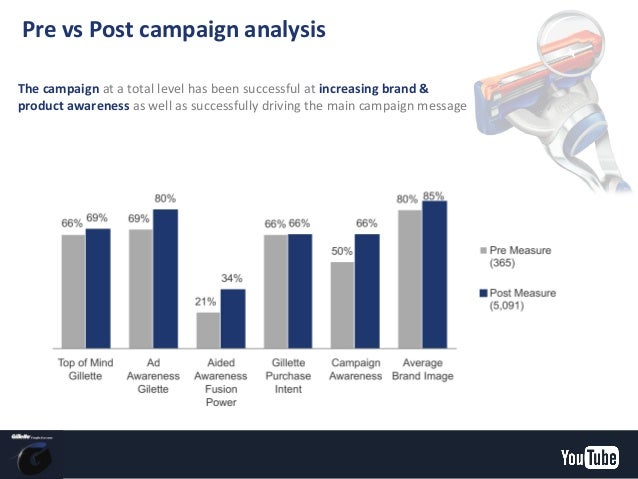 campaign analysis Use them for class or group discussions or your own individual analysis of ads or commercials you may be surprised by the messages and meanings you uncover.