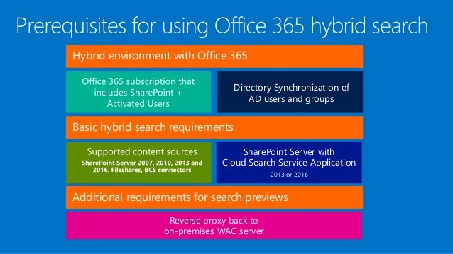 McDermott] Configuring SharePoint Hybrid Search and Taxonomy