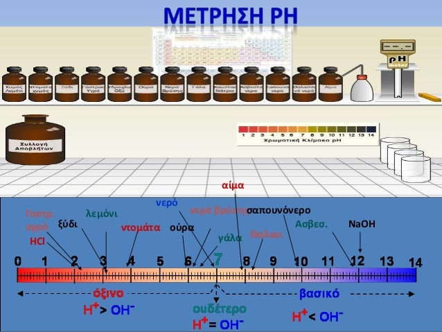 http://phet.colorado.edu/sims/ph-scale/ph-scale_el.jar