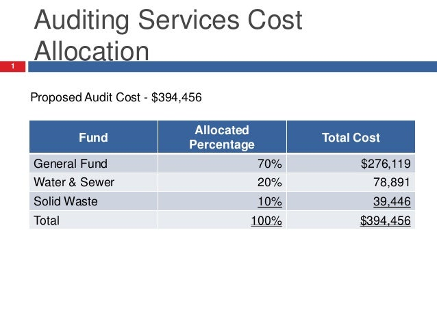 Auditing Services Cost Allocation Fund Allocated Percentage Total Cost General Fund 70% $276,119 Water & Sewer 20% 78,891 ...