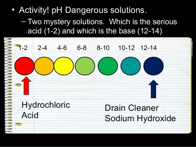 • Activity! pH Dangerous solutions. – Two mystery solutions. Which is the serious acid (1-2) and which is the base (12-14)...