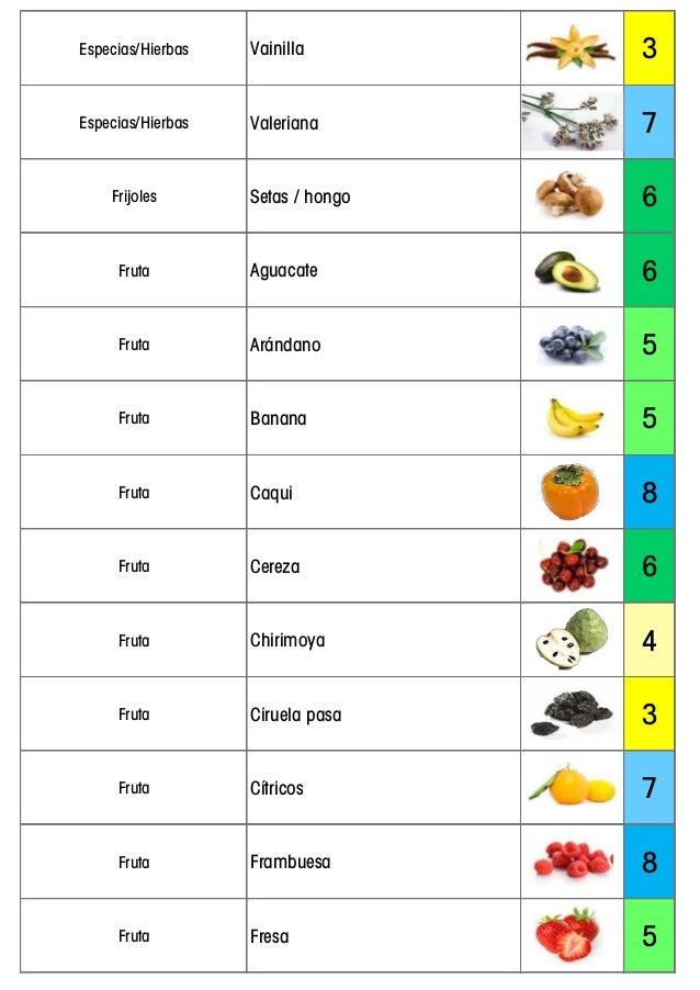Tabla pH de los Alimentos - Alimentación Alcalina