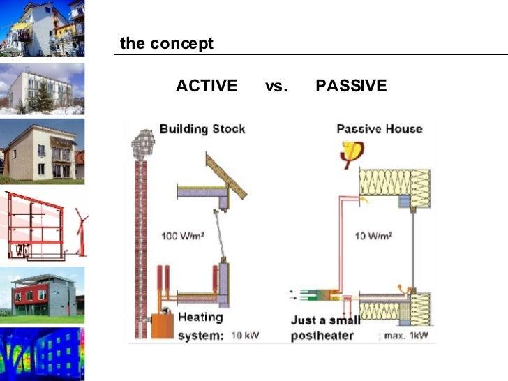 passive solar energy