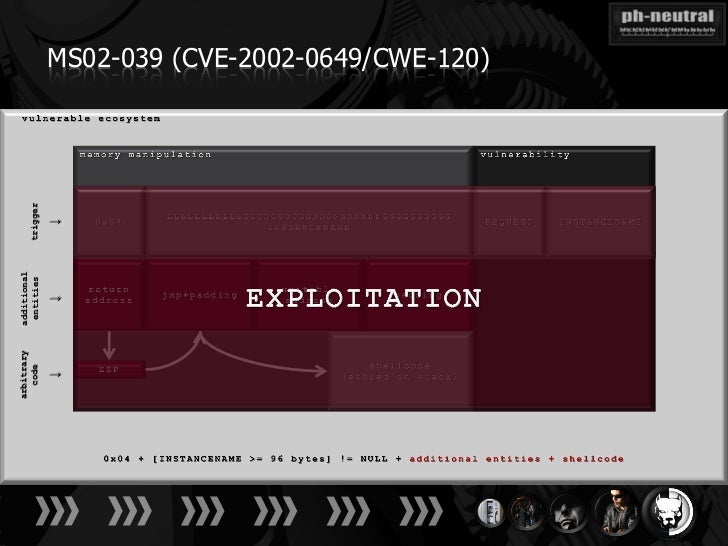 arbitrary   additional  code       entities    trigger   ↓           ↓           ↓       MS02-039 (CVE-2002-0649/CWE-120)