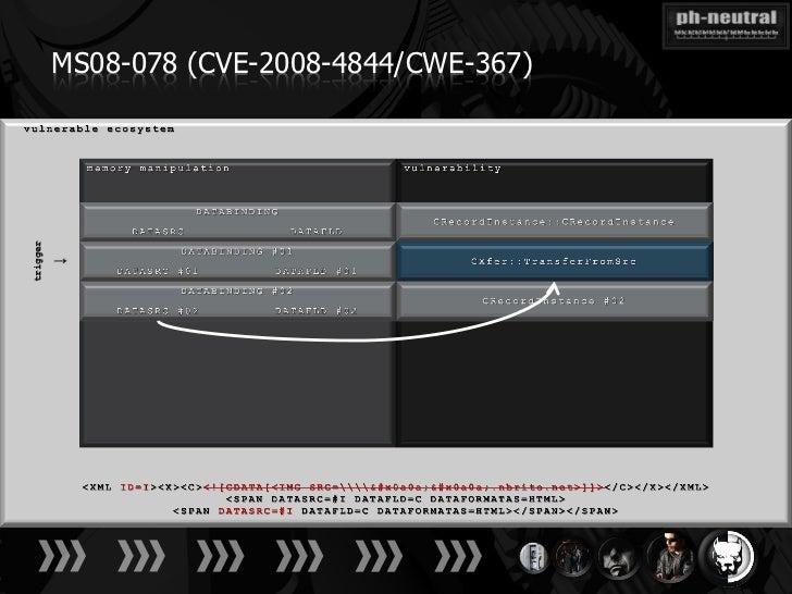 MS08-078 (CVE-2008-4844/CWE-367)trigger          ↓