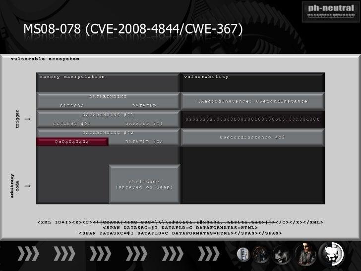 MS08-078 (CVE-2008-4844/CWE-367)    trigger              ↓arbitrary  code              ↓