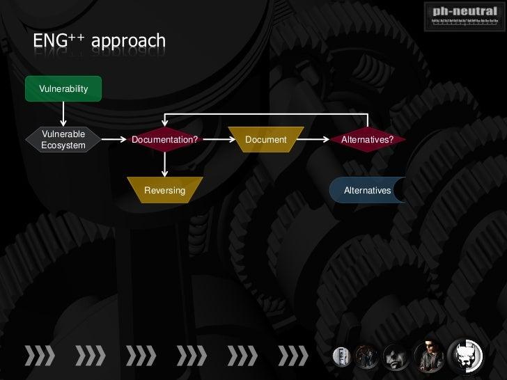 ENG++ approachVulnerabilityVulnerable                Documentation?   Document   Alternatives?Ecosystem                  R...