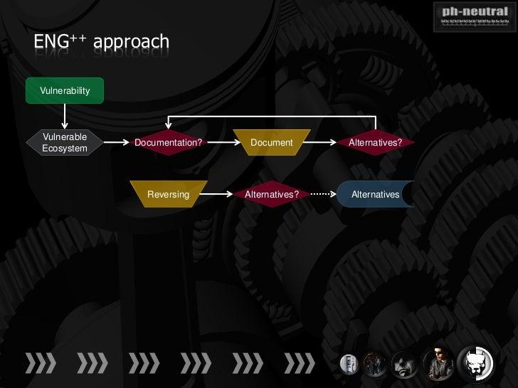 ENG++ approachVulnerabilityVulnerable                Documentation?    Document       Alternatives?Ecosystem              ...