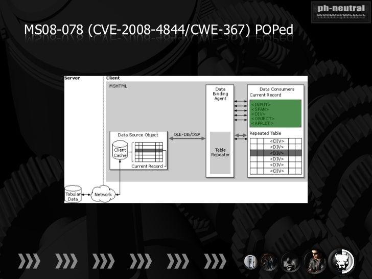 MS08-078 (CVE-2008-4844/CWE-367) POPed