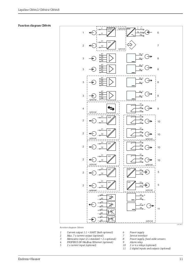 pH.ORP Transmitter-Multiparameter eight channels