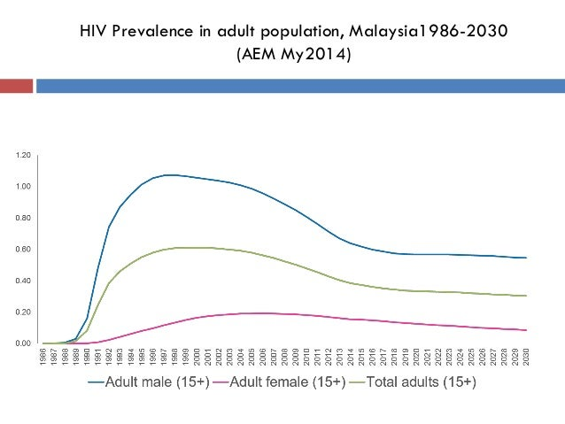 HIV Prevalence in adult population, Malaysia1986-2030 (AEM My2014)
