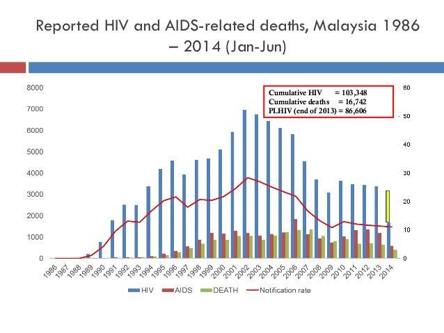 Reported HIV and AIDS-related deaths, Malaysia 1986 – 2014 (Jan-Jun) Cumulative HIV = 103,348 Cumulative deaths = 16,742 P...