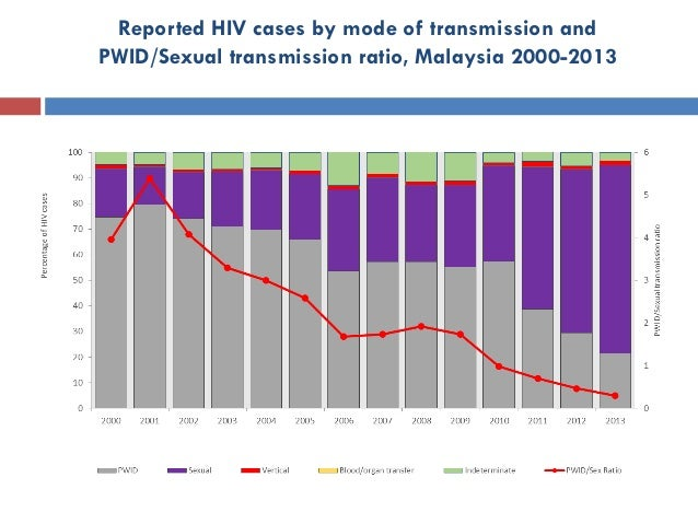 Reported HIV cases by mode of transmission and PWID/Sexual transmission ratio, Malaysia 2000-2013