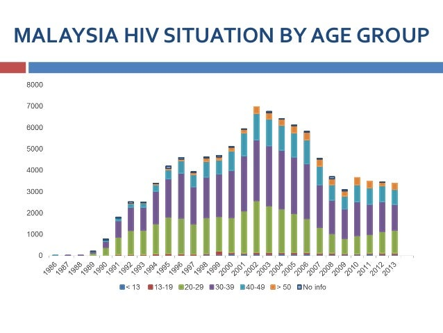 MALAYSIA HIV SITUATION BY AGE GROUP