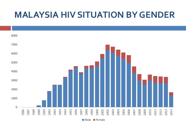 MALAYSIA HIV SITUATION BY GENDER