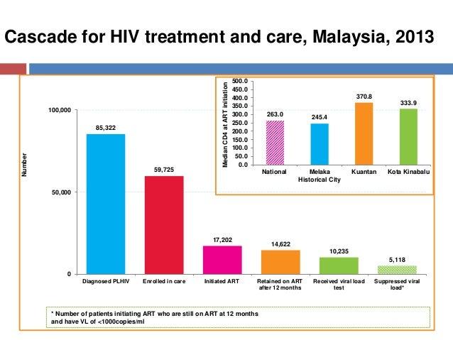 Cascade for HIV treatment and care, Malaysia, 2013 85,322 59,725 17,202 14,622 10,235 5,118 0 50,000 100,000 Diagnosed PLH...
