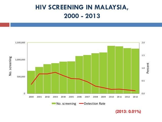 HIV SCREENING IN MALAYSIA, 2000 - 2013 (2013: 0.01%) 0.0 0.5 1.0 1.5 2.0 0 500,000 1,000,000 1,500,000 2000 2001 2002 2003...
