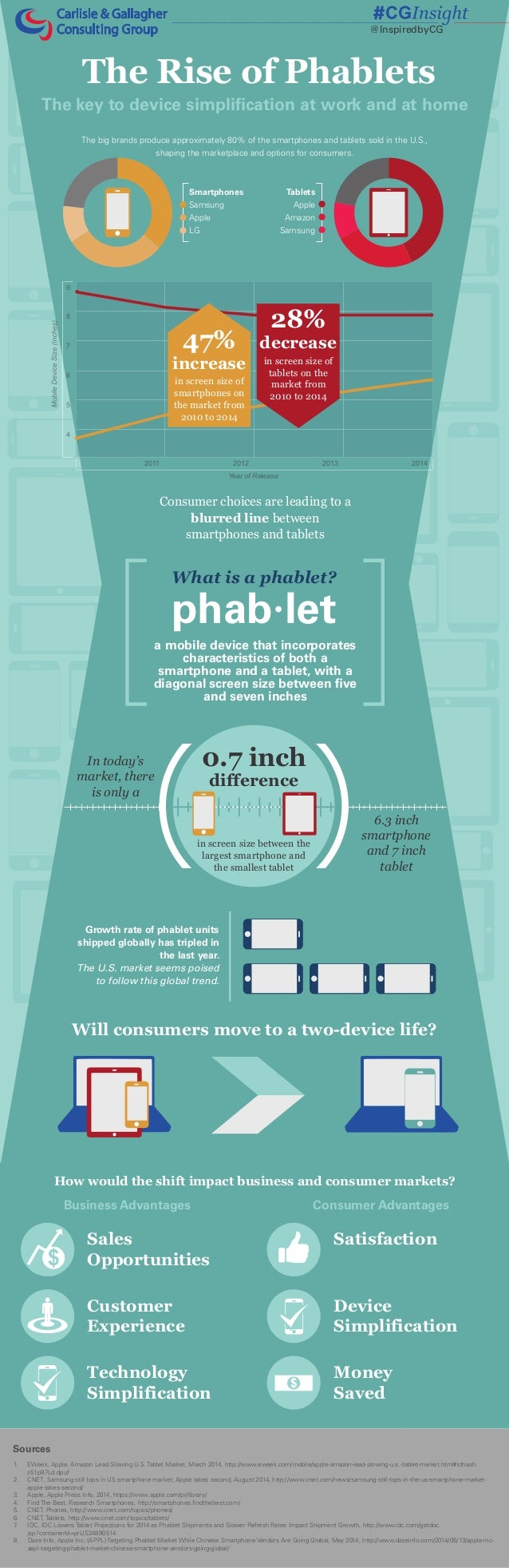 The Rise of Phablets Consumer choices are leading to a blurred line between smartphones and tablets Will consumers move to...