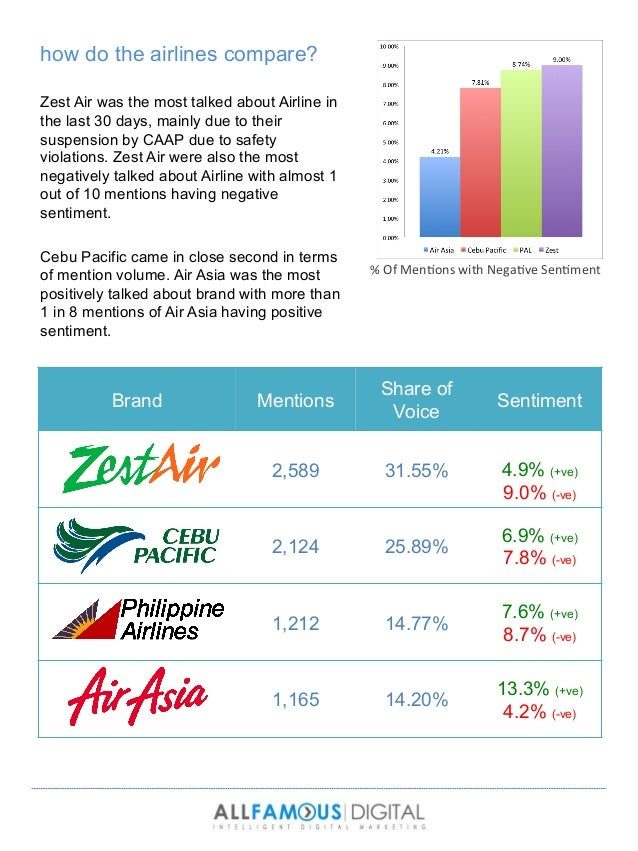 airline industry in the philippines Philippine airlines, is historically famous as the first and official flag carrier of the   after its resounding success in the firmaments of the global airline industry,.