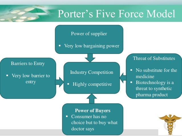 malaysian pharmaceutical industry five porter forces Free essay: in 1897, felix hoffmann created a new industry he found a way of  adding a cluster of two extra carbon and five extra hydrogen.