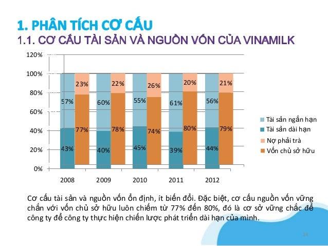 120%120%100%100%                 23%         22%         26%         20%         21%80% 80%           57%         60%     ...