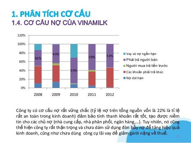 120%100% 80%              43%                                 Vay và nợ ngắn hạn                                   59%    ...