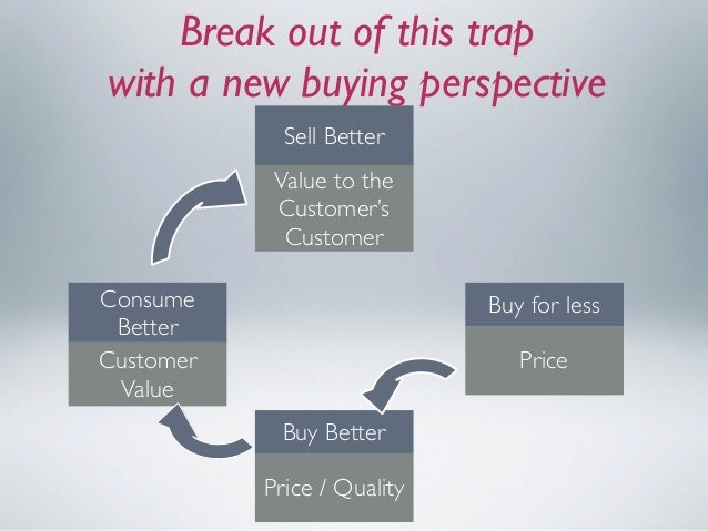 Break out of this trap  with a new buying perspective Buy Better Price / Quality Consume Better Customer Value Sell Bette...