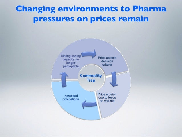 Changing environments to Pharma  pressures on prices remain Commodity Trap Low cost position AddedValue position Prices M...