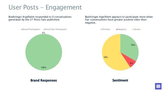 Pharmaceutical Brands Social Media Comparison Q4 2015