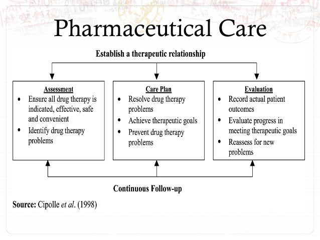 Pharmaceutical Care Plan
