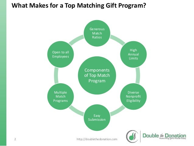 Pharmaceutical Companies with Matching Gift Programs