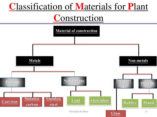 Classification of Materials for Plant Construction Material of construction Non-metals Ferrous Metals Cast iron Glass Plas...