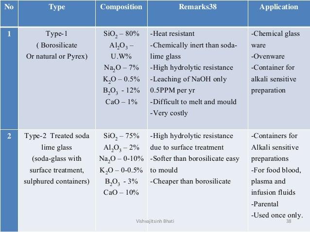 No Type Composition Remarks38 Application 1 Type-1 ( Borosilicate Or natural or Pyrex) SiO2 – 80% Al2O3 – U.W% Na2O – 7% K...