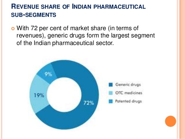 The Pharma Sector is Highly Successful in India