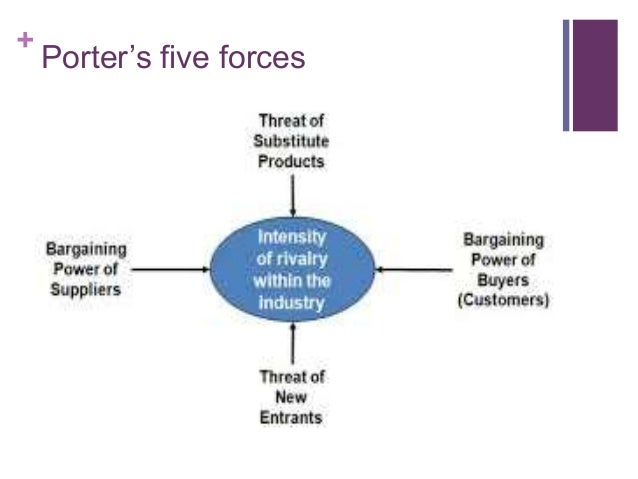 porters five forces of consulting industry Mining industry overview boyi xie march 5, 2012 michael porter's five forces outline • products • suppliers/customers • industry competors • cost • revenue.