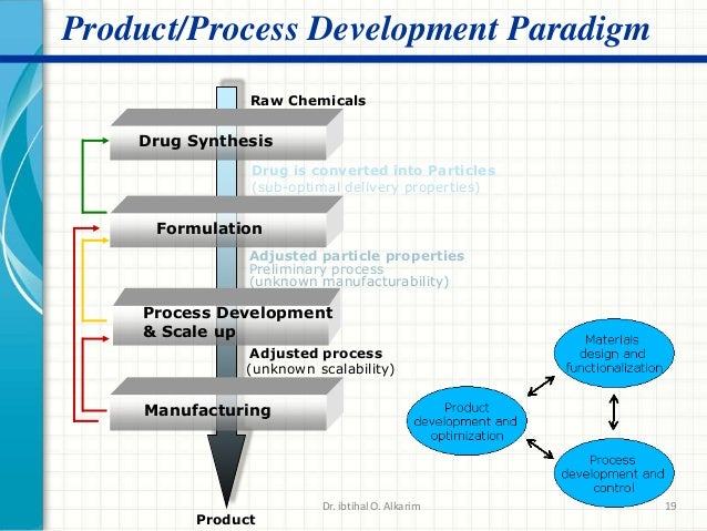Pharmaceutical industry and unit process for Product design manufacturing