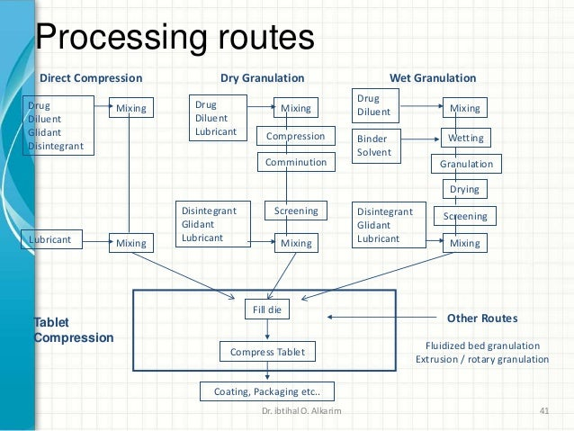 Pharmaceutical Industry And Unit Process