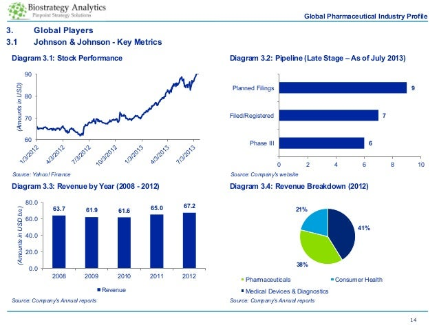 pharmaceuticals report tecnoquimicas profile The opinions and views expressed in this report are solely those of the author  page 3 led by the pharmaceutical manufacturing industry  ip-intensive.