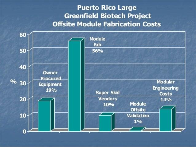 Modular Construction Costs biotech facility modular construction