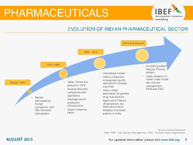 evolution of marketing techniques in pharmaceutical industry New | ms in biopharmaceutical marketing classes begin summer 2018 the master of science in biopharmaceutical marketing (bpmk) is a 27-unit interdisciplinary graduate program designed to build core knowledge and strategic skills to enter careers in the biopharmaceutical industry, managed care payers, consulting and other healthcare.