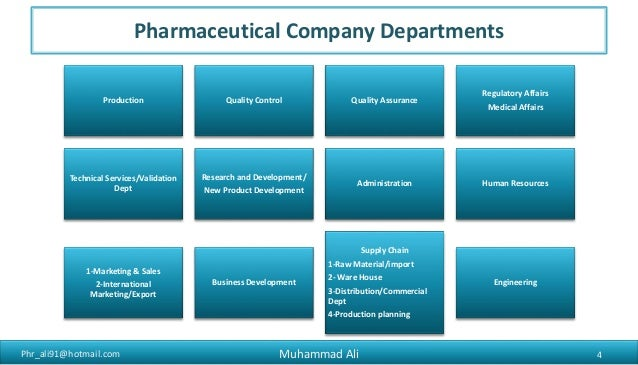 Pharmaceutical sales in pakistan for Advertising sales companies