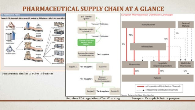 supply chain in pharmaceutical industry pfizer Pharmaceutical industry supply chain mike benson  the supply chain of the pharmaceutical industry is similar to that of any other industry in the  pfizer (pfe.