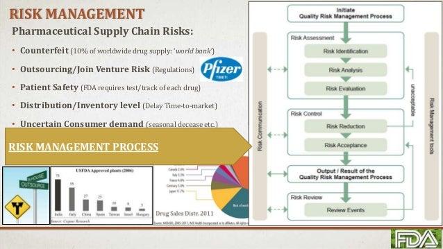 Pharmaceutical Supply Chain
