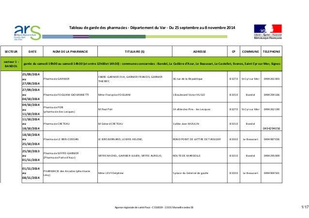 SECTEUR DATE NOM DE LA PHARMACIE TITULAIRE (S) ADRESSE CP COMMUNE TELEPHONE  secteur 1 :  BANDOL  25/09/2014  au  27/09/20...